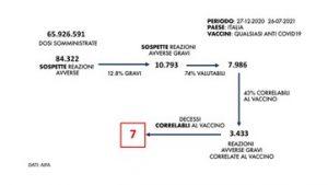 aifa numeri covid vaccino morte